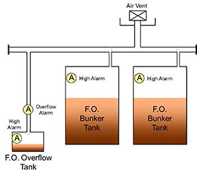 Overflow Pipes and Overflow Tanks
