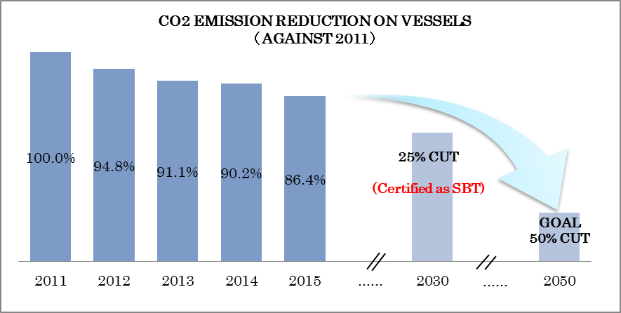 We set CO2 (CO2 emissions for transporting one ton of cargo one<br/>nautical mile (1,852 meters)) reduction target against 2011 level.